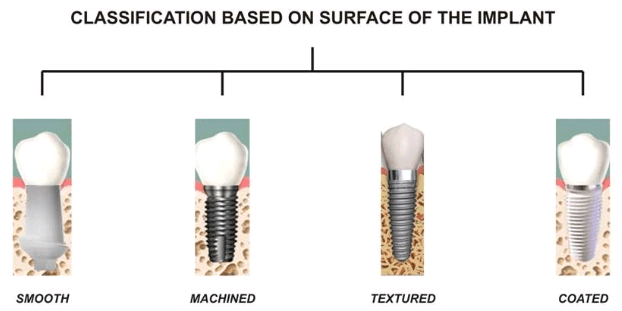 Classification Based on Surface of the Implant